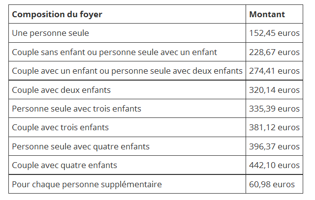 Qui Peut Toucher La Prime De Noel Versee A Des Millions De Francais