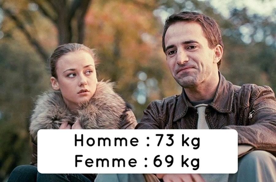 Quel est le poids moyen des hommes et des femmes tout autour du monde ?