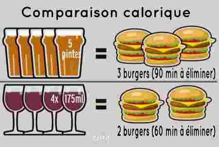 calories alcool vs burgers