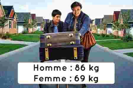 quel est le poids moyen des hommes et des femmes autour du monde. Black Bedroom Furniture Sets. Home Design Ideas