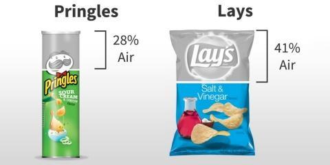 Vos paquets de chips préférés contiennent-ils...