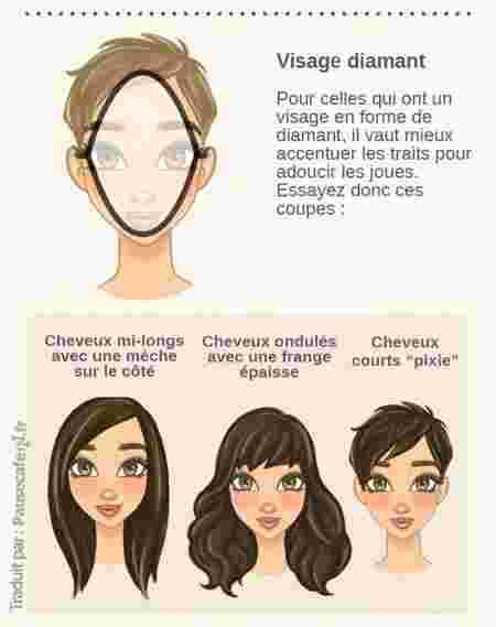 Populaire Quelle coupe de cheveux correspond à votre visage ? OS31