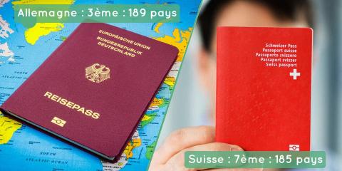 Voici les 10 passeports les plus puissants du...